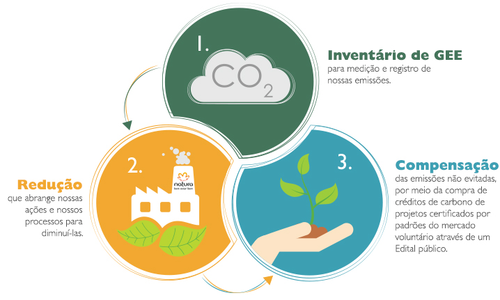 Produtos Natura sao carbono neutroentenda o que isso significa